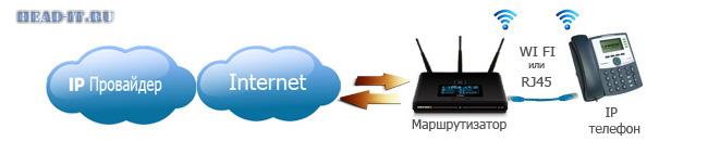Схема подключения IP телефонии к IP телефону