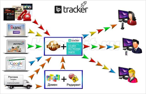 Оценка эффективности рекламы через Lptracker