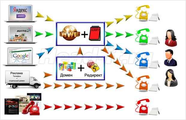 Оценка эффективности рекламы(сложный способ)