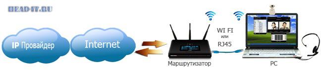 Схема подключения IP телефонии к компьютеру