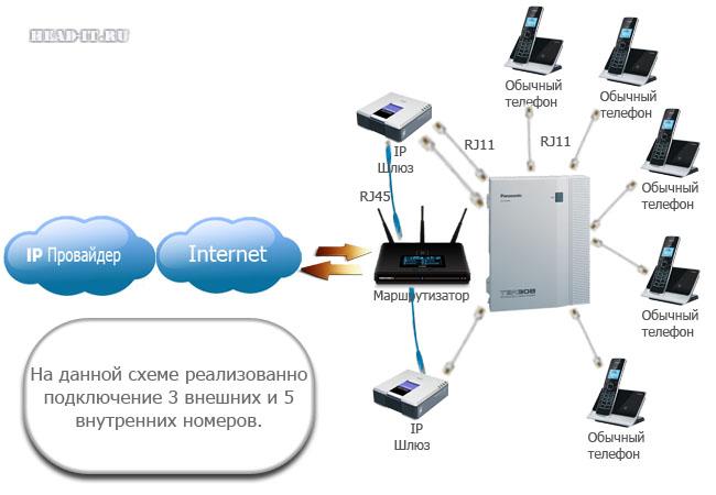 Схема подключения аналоговой АТС