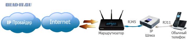 Схема подключения IP телефонии к IP шлюзу