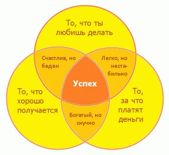 Схема успеха