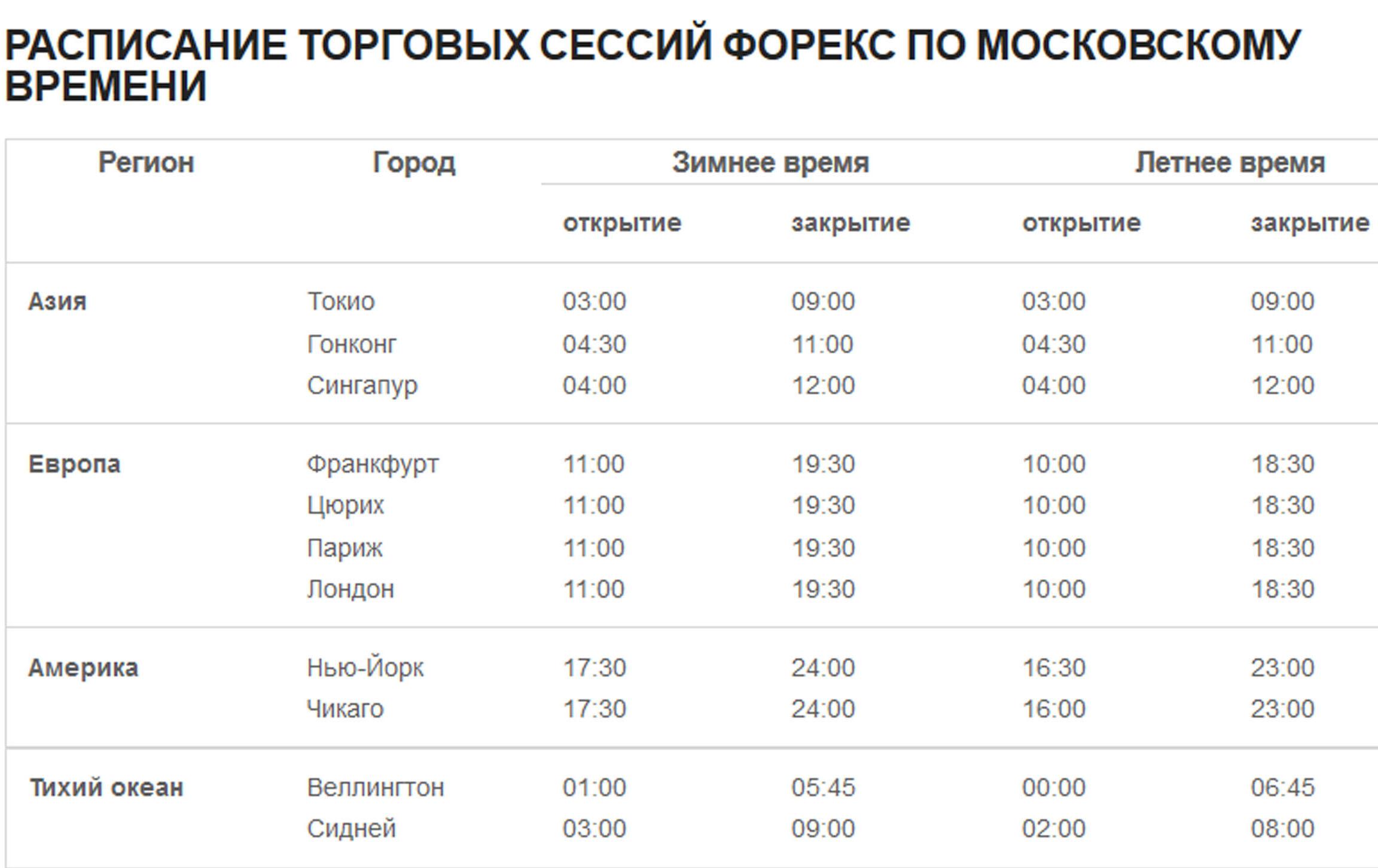 Расписание сессий forex